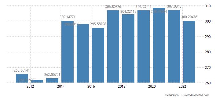central african republic ppp conversion factor private consumption lcu per international dollar wb data