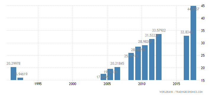 central african republic primary completion rate female percent of relevant age group wb data