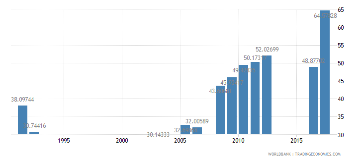 central african republic primary completion rate male percent of relevant age group wb data