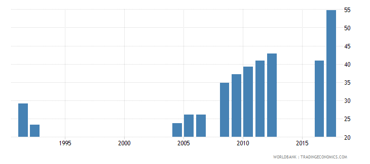 central african republic primary completion rate total percent of relevant age group wb data
