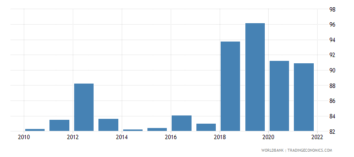 central african republic private consumption percentage of gdp percent wb data