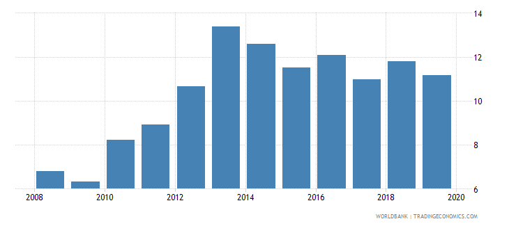 central african republic private credit by deposit money banks and other financial institutions to gdp percent wb data