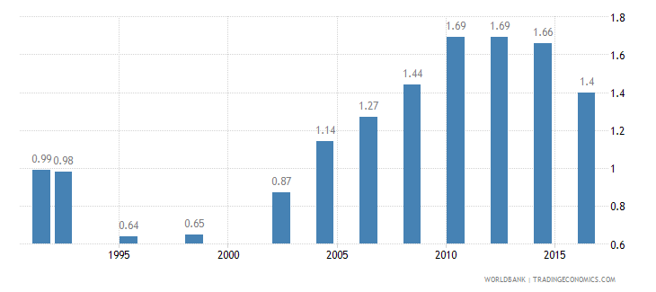 central african republic pump price for diesel fuel us dollar per liter wb data