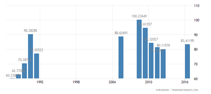 central african republic pupil teacher ratio primary wb data