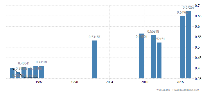 central african republic ratio of female to male secondary enrollment percent wb data