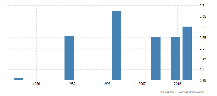 central african republic ratio of young literate females to males percent ages 15 24 wb data