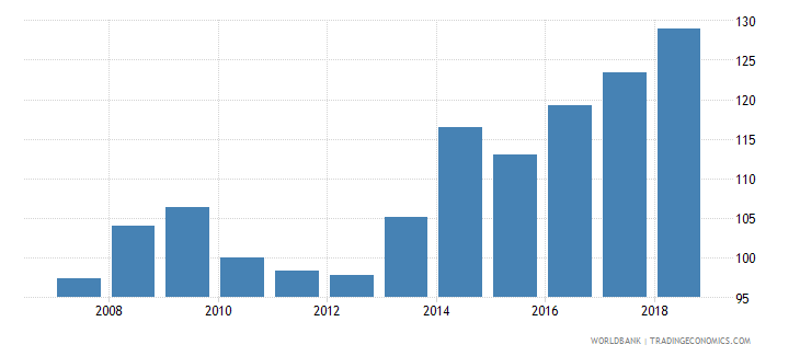 central african republic real effective exchange rate wb data