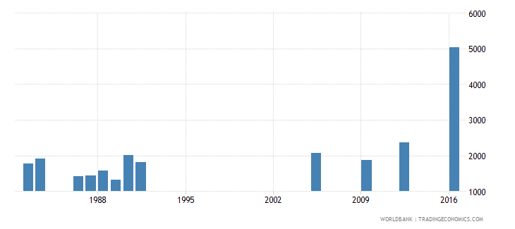 central african republic repeaters in grade 3 of lower secondary general education both sexes number wb data