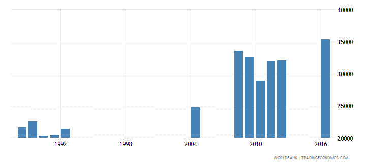 central african republic repeaters in grade 3 of primary education both sexes number wb data