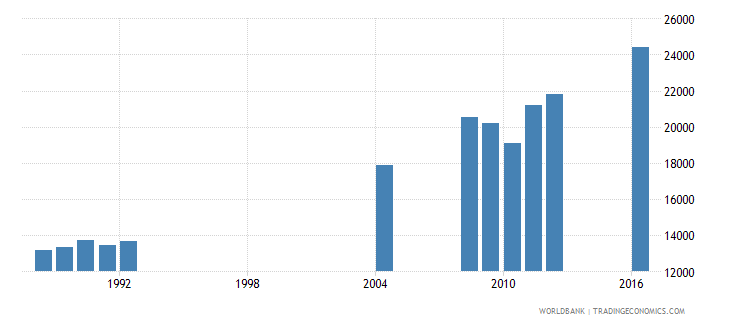 central african republic repeaters in grade 4 of primary education both sexes number wb data