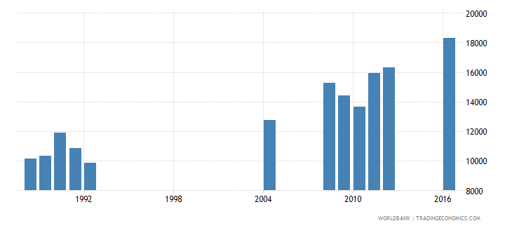 central african republic repeaters in grade 5 of primary education both sexes number wb data