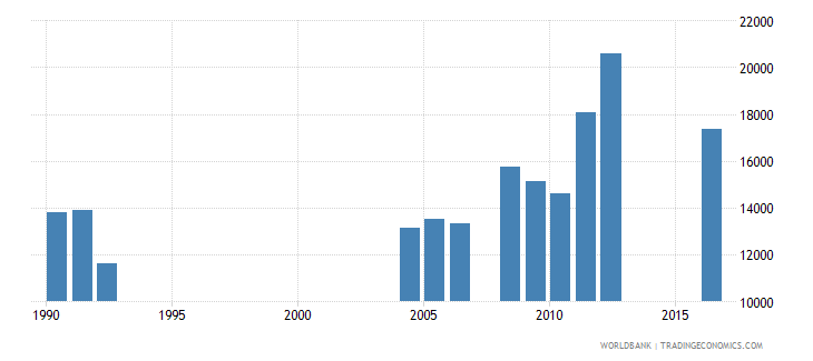 central african republic repeaters in grade 6 of primary education both sexes number wb data