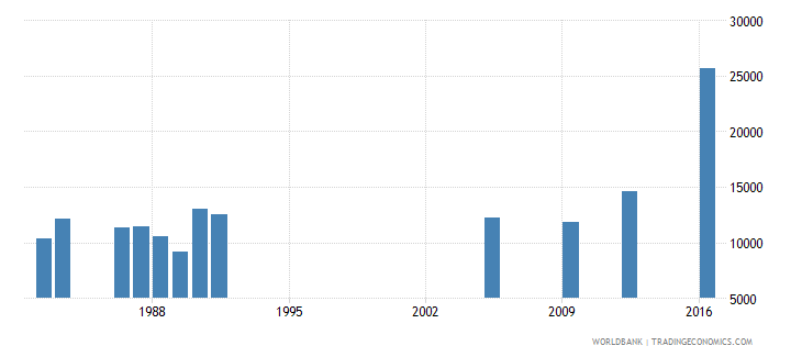 central african republic repeaters in lower secondary general education all grades both sexes number wb data