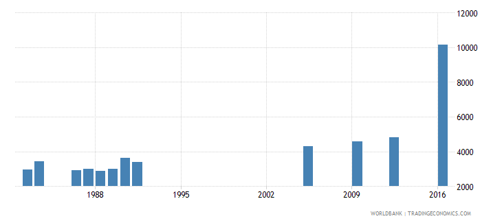 central african republic repeaters in lower secondary general education all grades female number wb data