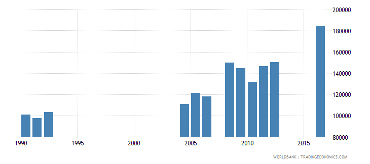 central african republic repeaters in primary education all grades both sexes number wb data