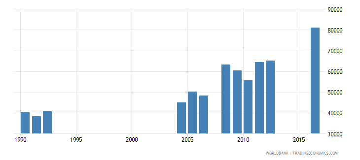 central african republic repeaters in primary education all grades female number wb data