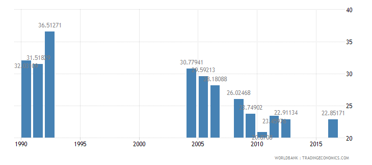 central african republic repeaters primary female percent of female enrollment wb data
