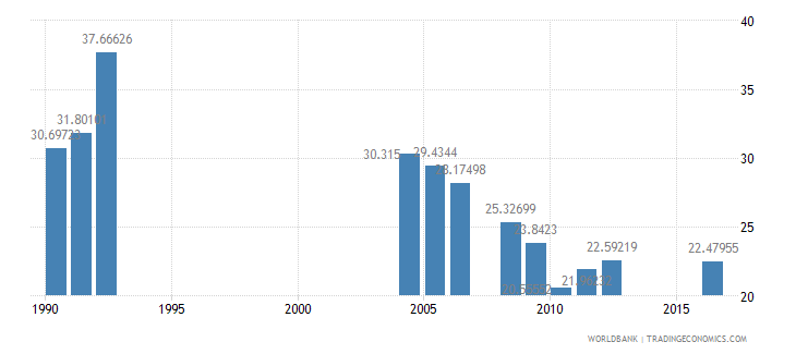 central african republic repeaters primary male percent of male enrollment wb data