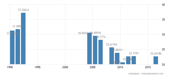 central african republic repeaters primary total percent of total enrollment wb data