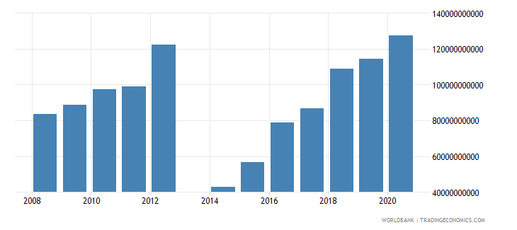 central african republic revenue excluding grants current lcu wb data