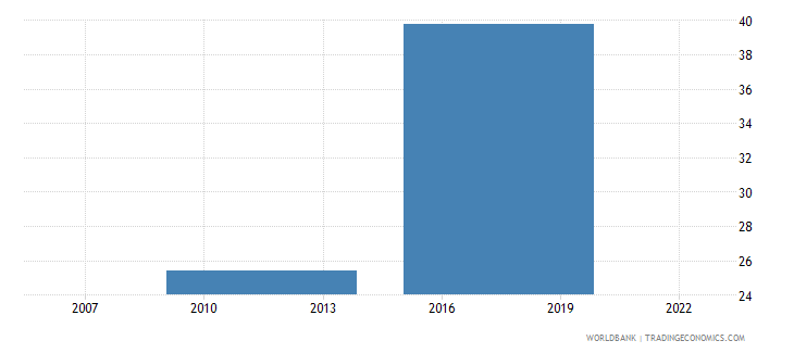 central african republic saved any money in the past year percent age 15 wb data