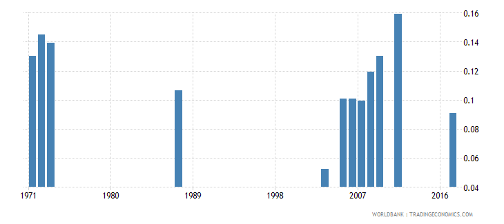 central african republic school life expectancy pre primary female years wb data
