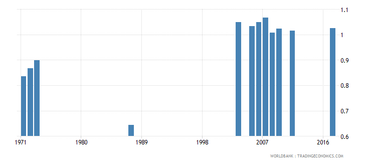 central african republic school life expectancy pre primary gender parity index gpi wb data