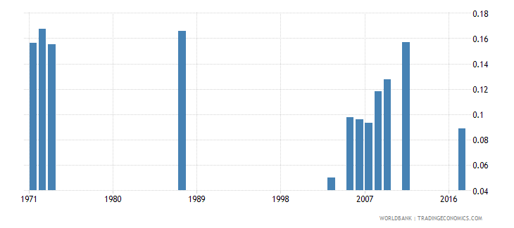 central african republic school life expectancy pre primary male years wb data