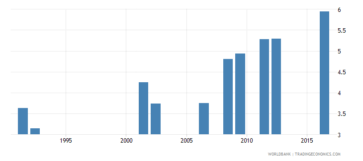 central african republic school life expectancy primary and lower secondary female years wb data