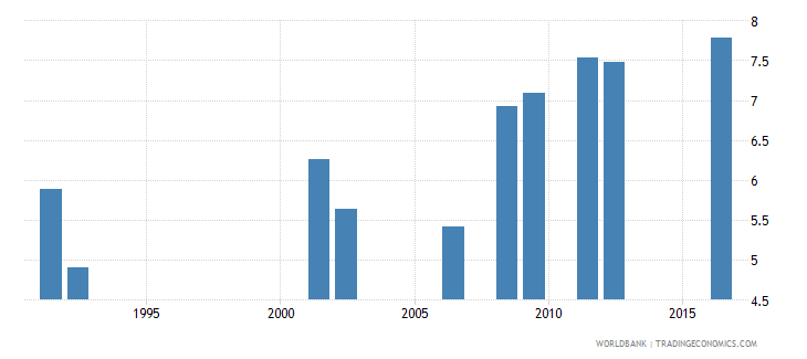 central african republic school life expectancy primary and lower secondary male years wb data