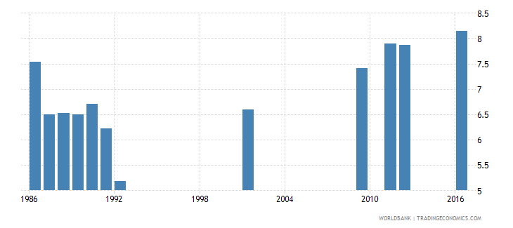 central african republic school life expectancy primary and secondary male years wb data