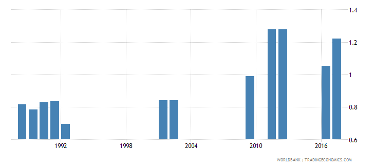 central african republic school life expectancy secondary both sexes years wb data