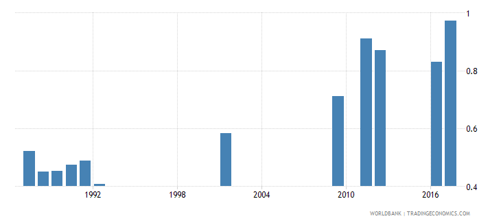 central african republic school life expectancy secondary female years wb data
