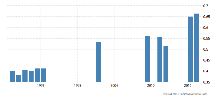 central african republic school life expectancy secondary gender parity index gpi wb data