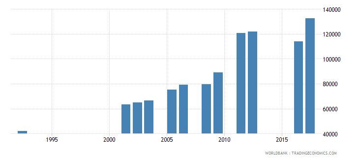 central african republic secondary education general pupils wb data