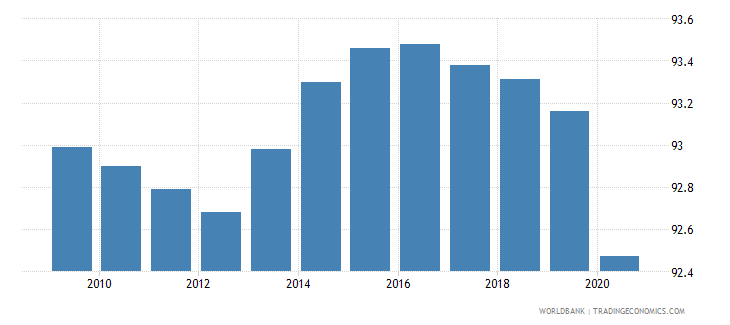 central african republic self employed total percent of total employed wb data