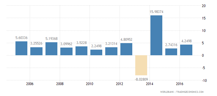 central african republic services etc  value added annual percent growth wb data