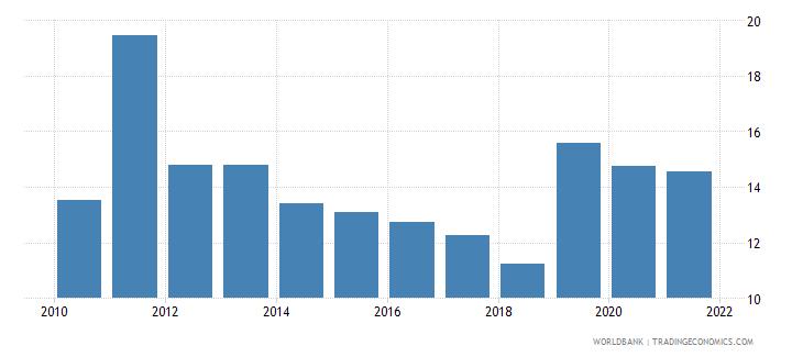 central african republic short term debt percent of total external debt wb data
