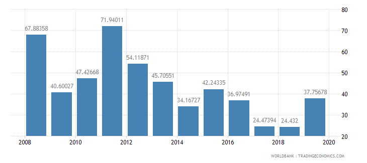 central african republic short term debt percent of total reserves wb data