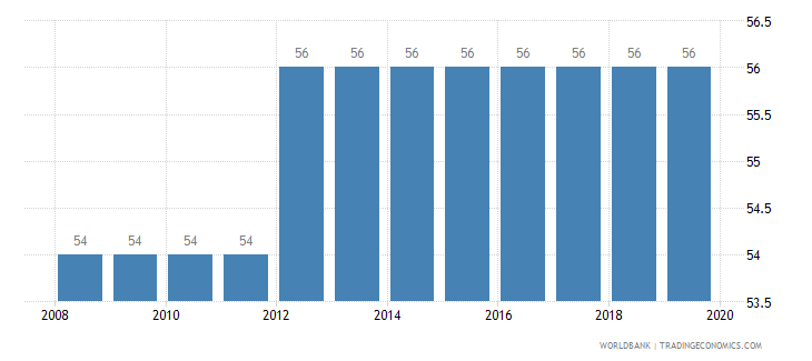 central african republic tax payments number wb data