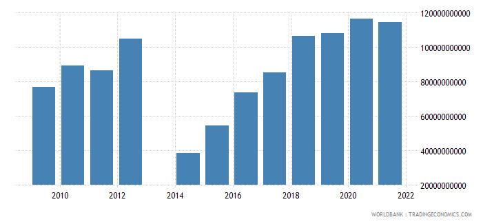 central african republic tax revenue current lcu wb data