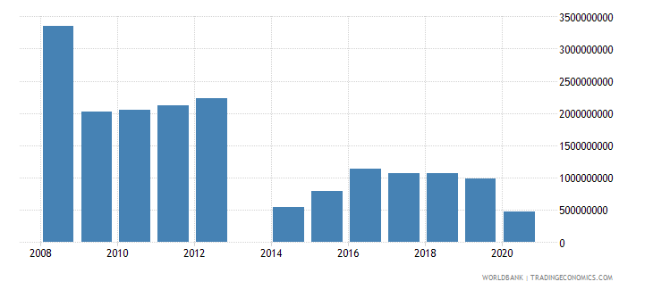 central african republic taxes on exports current lcu wb data