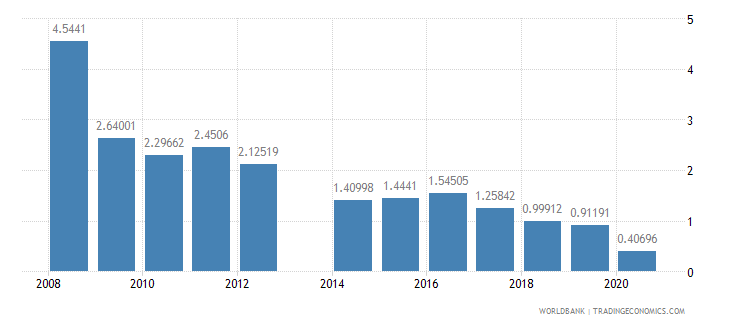 central african republic taxes on exports percent of tax revenue wb data