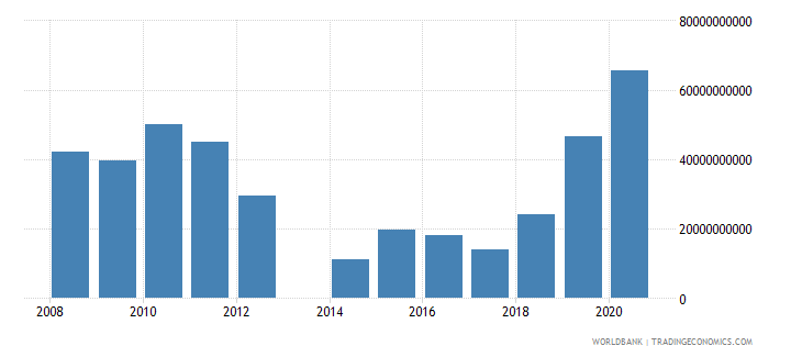 central african republic taxes on goods and services current lcu wb data
