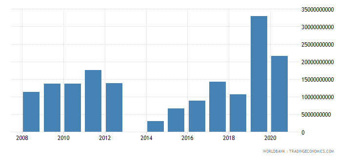 central african republic taxes on income profits and capital gains current lcu wb data