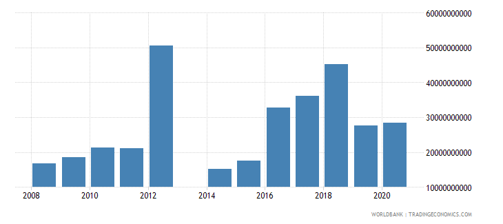 central african republic taxes on international trade current lcu wb data