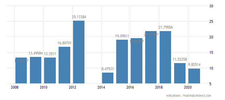 central african republic taxes on international trade percent of revenue wb data