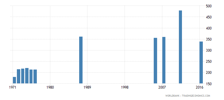 central african republic teachers in pre primary education both sexes number wb data