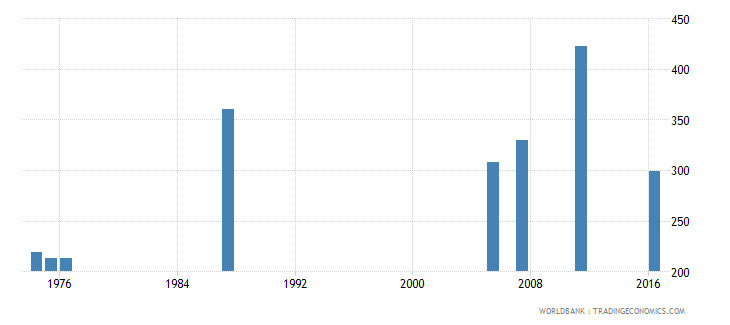 central african republic teachers in pre primary education female number wb data