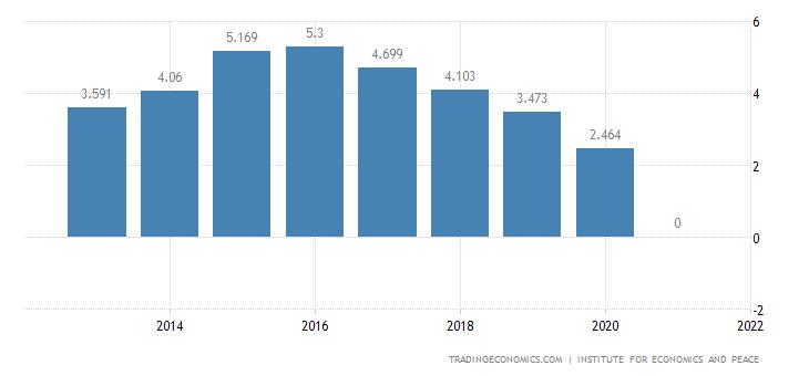 Central African Republic Terrorism Index